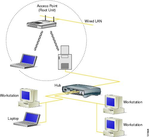 Adsl: Adsl Bridge Mode