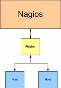 nagios_install_1