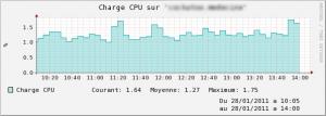 Supervision du CPU d'un serveur VMware ESX